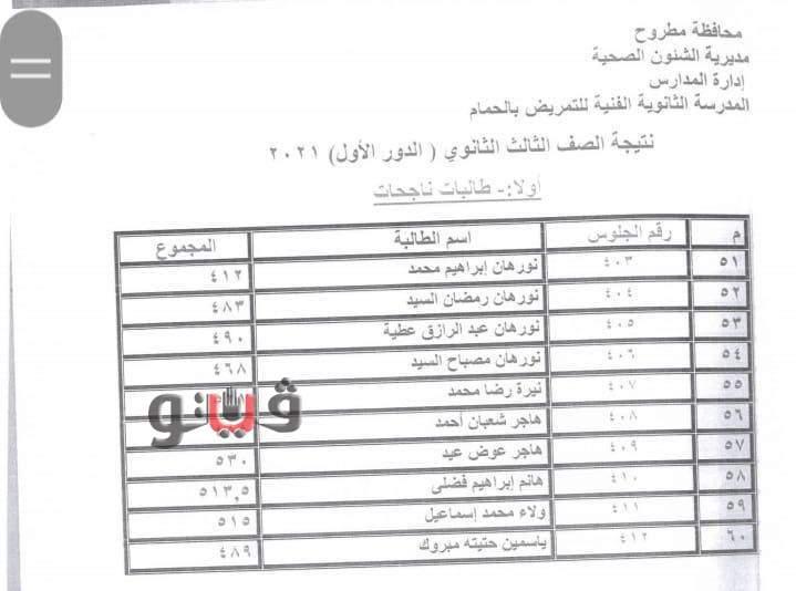 اعتماد نتيجة مدرسة التمريض بمحافظة مطروح 0%2B%252810%2529