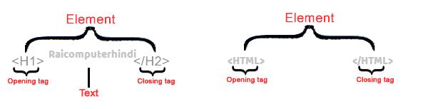 HTML Tutorial In Hindi