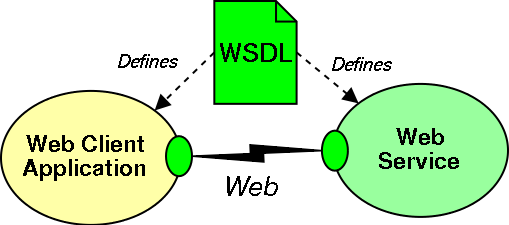 how to write a web service