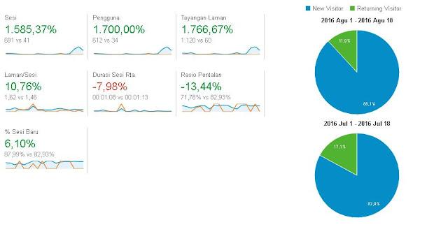 Perbandingan traffic Juli-Agustus
