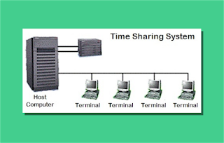 Model Time Sharing System (TSS)