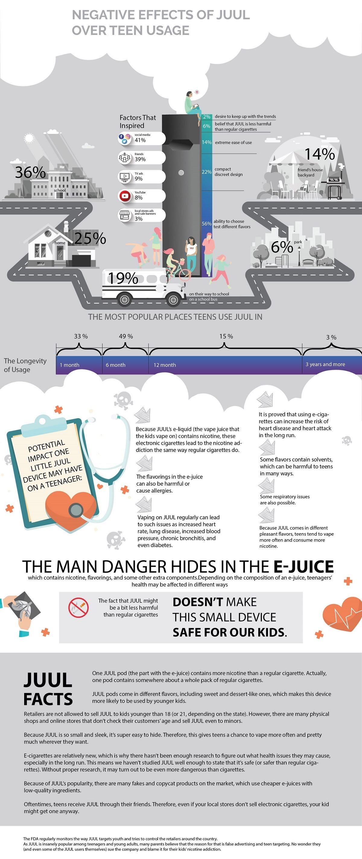 Negative Effects of JUUL Over Teen Usage #infographic