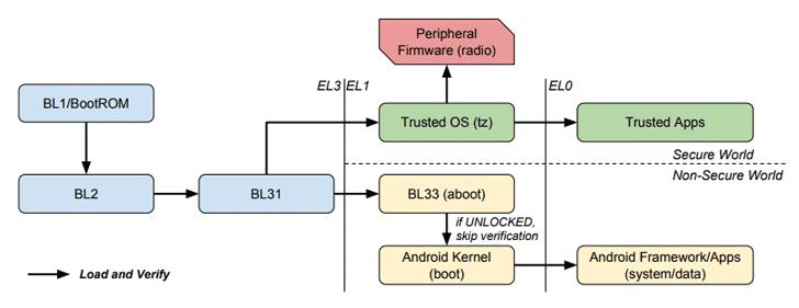 mobile-bootloader-hacking
