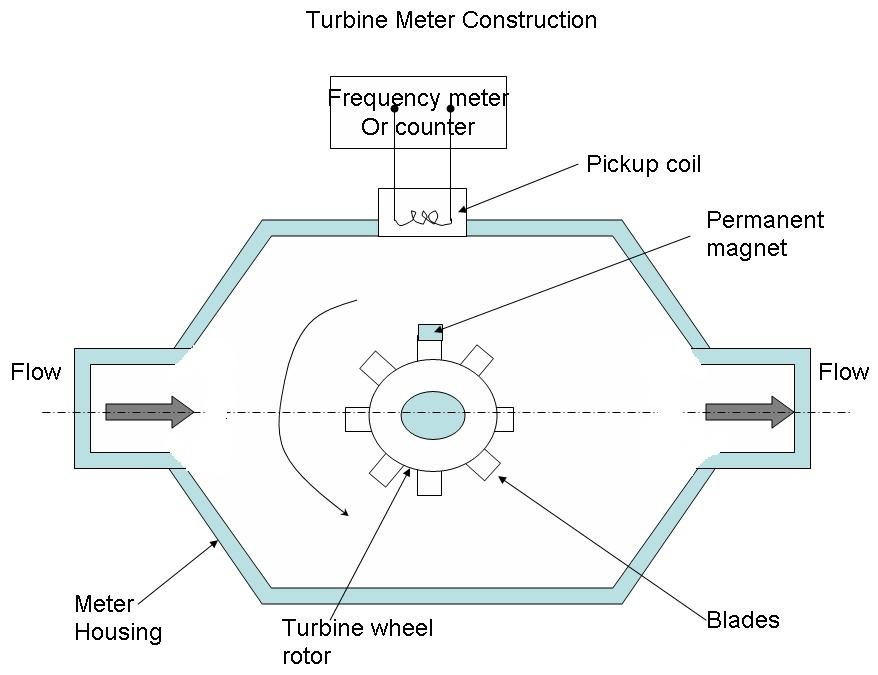 Turbine Type Anemometer - Instrumentation and Control Engineering