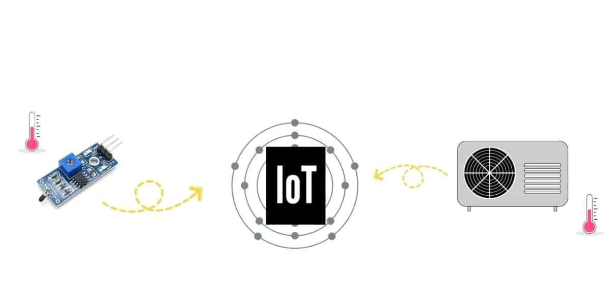 Iot example 1