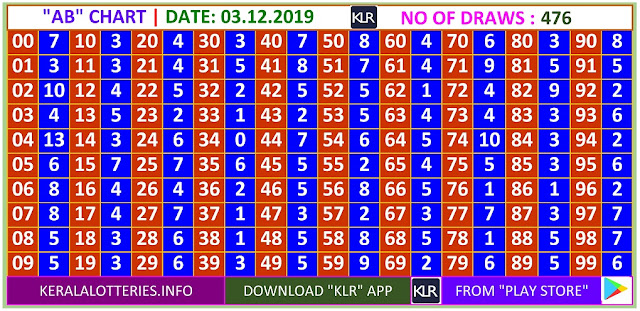 Kerala Lottery Winning Number Daily  AB  chart  on 03.12.2019