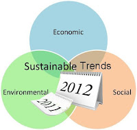 venn diagram for economy, sustainabilitty and trends