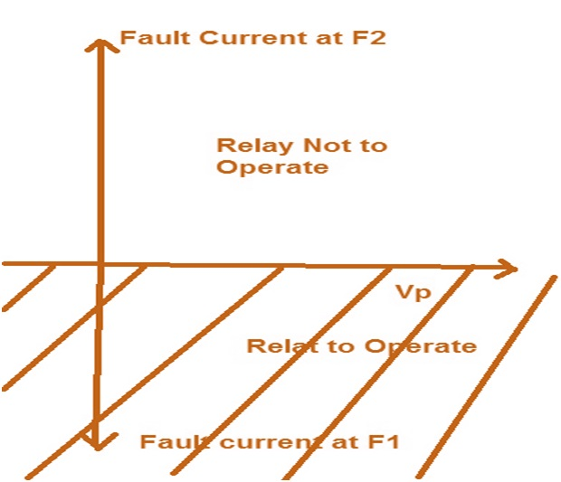 How Directional Feature Incorporated in a Relay? | Electrical Concepts