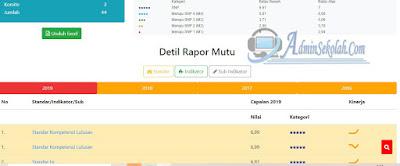 Cara Download Rapor Mutu PMP Dikdasmen 2020