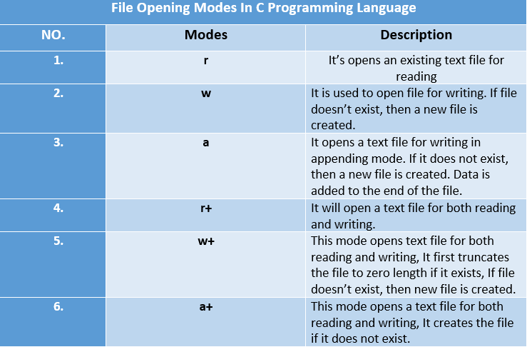 File opening modes in c programming, file handling file opening modes in c