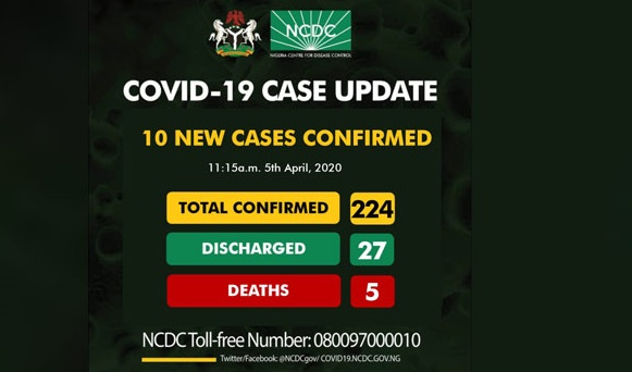 10 news cases of COVID-19 confirmed in Nigeria, total now 224