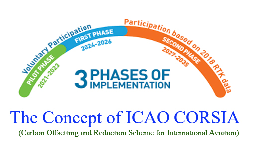 ICAO CORSIA Implemention