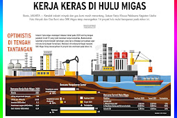 Hard Work in the Upstream Oil and Gas Industry