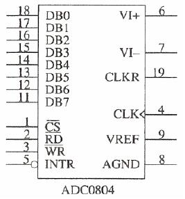المبدل التماثلي/الرقمي ADC 0804