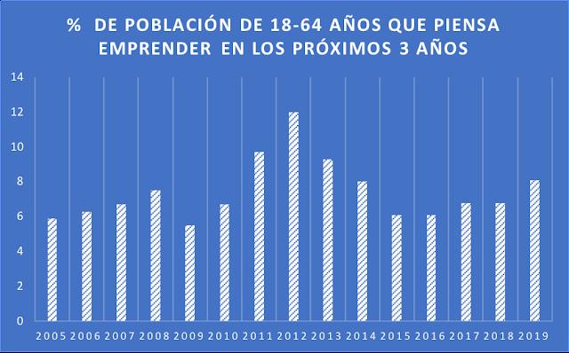 Tasa bruta de emprendimiento en España