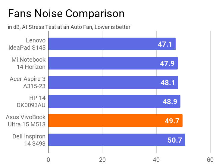 A chart on the comparison of fan noise of Asus VivoBook Ultra 15 M513 with others.
