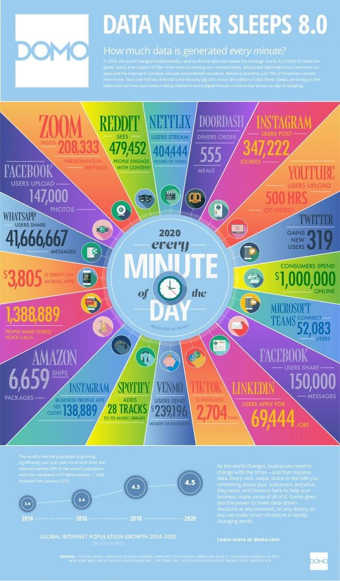 Data Never Sleeps 8.0 #Infographic