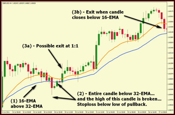 Inside Bar  trading with pullback