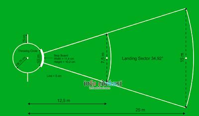 Gambar Lapangan Tolak Peluru Beserta Ukurannya Dan Keterangannya Lengkap