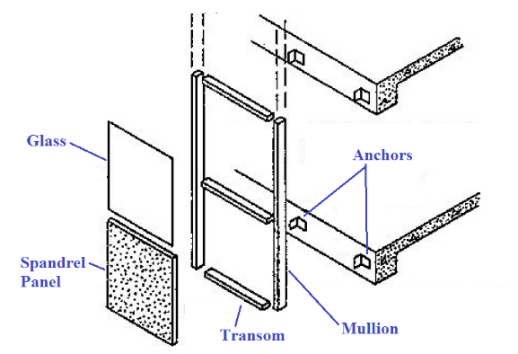Figure 6 Basic Components Of Stick Curtain Wall System Source Sketch By Author