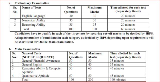 IBPS CRP Clerks-X Exam Pattern