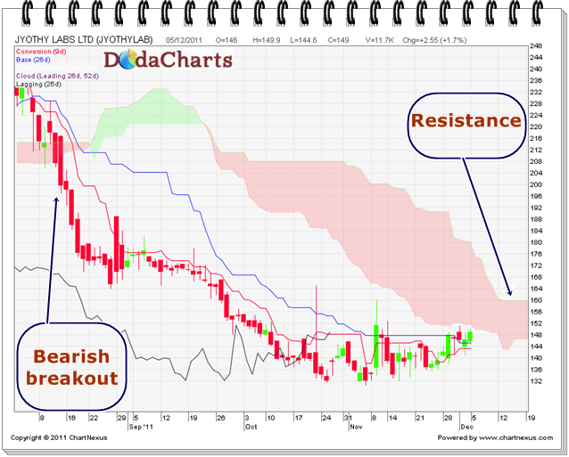 Jyothy Labs Technical chart