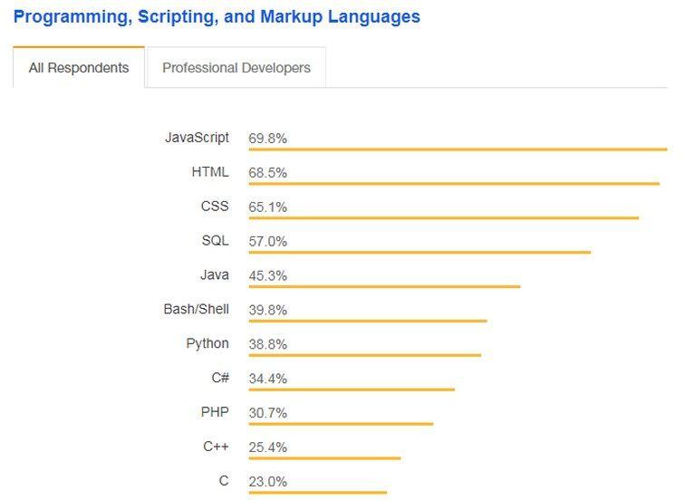 top 10 programming languages