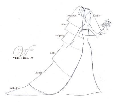 Colors of Honey: Wedding Plans: the Veil!
