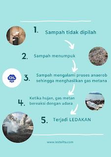 Proses Terjadinya Ledakan Metana Sampah