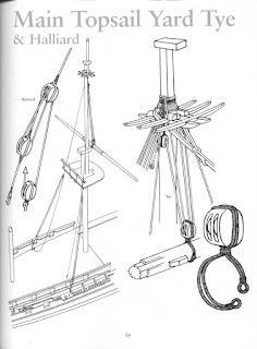 Pagina del libro Rigging Period Ships Models in cui si riporta come creare un bozzello e il relativo stroppo