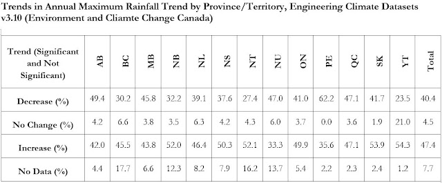 annual maximum rainfall environment canada data trends
