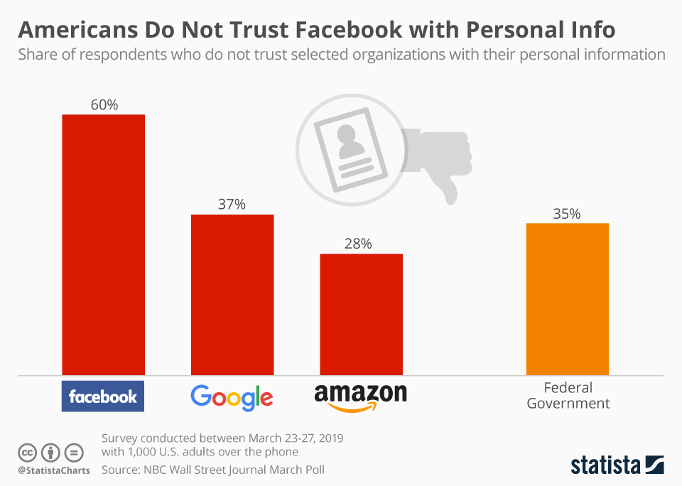 60% Americans Do Not Trust Facebook with Personal Info