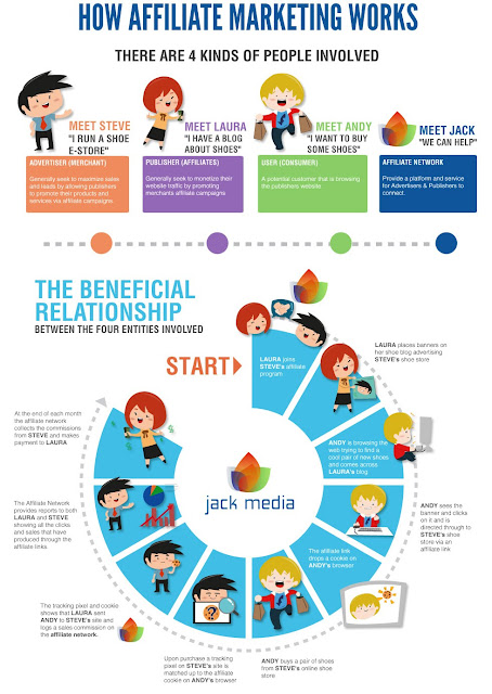 affiliate marketing infographic