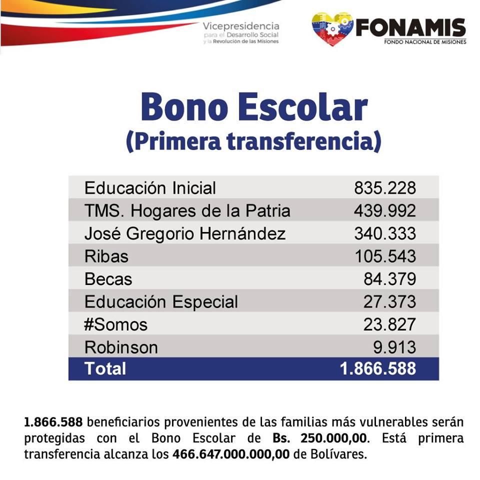Consulta si eres beneficiario del bono escolar de 250.000bs