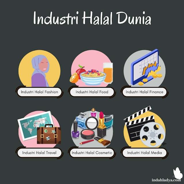 Industri Halal Dunia
