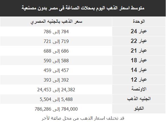 اسعار الذهب اليوم فى مصر Gold الاثنين 10 فبراير 2020