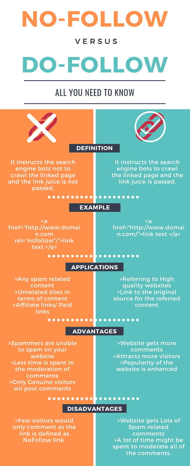 Nofollow and Dofollow difference [INFOGRAPHIC]
