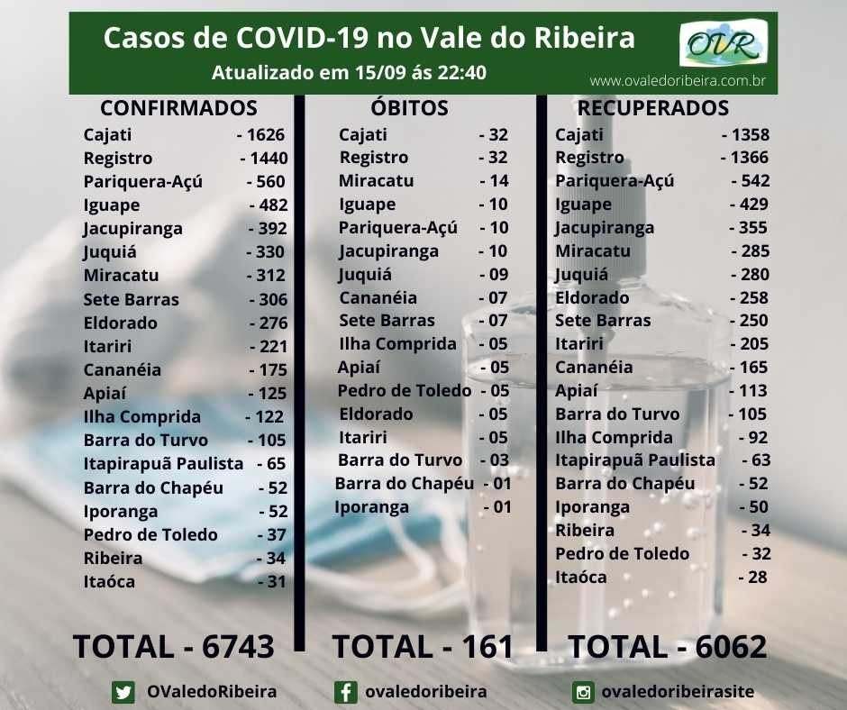 Vale do Ribeira soma 6743 casos positivos, 6062 recuperados e 161 mortes do Coronavírus - Covid-19