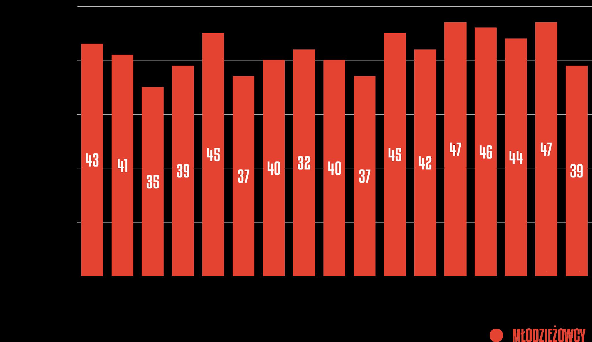 Młodzieżowcy w poszczególnych kolejkach Fortuna 1 Ligi 2020/21<br><br>Źródło: Opracowanie własne na podstawie 90minut.pl<br><br>graf. Bartosz Urban