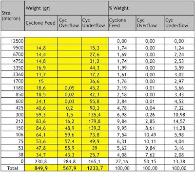 tabel hasil ayakan hidrosiklon (hydrocyclone)