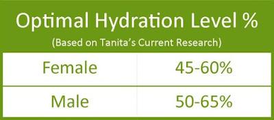Total Body Water - Komposisi Tubuh