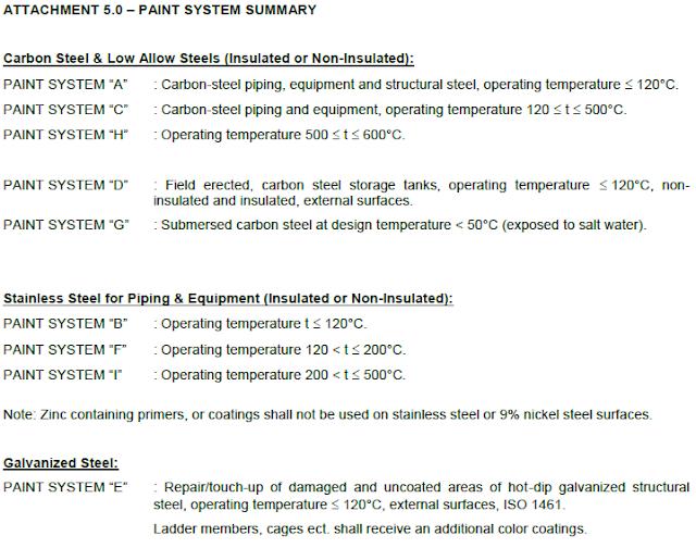 Paint System Summary