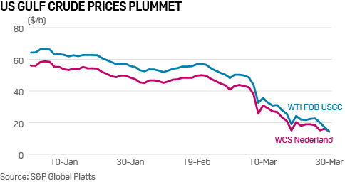 US Gulf Crude Prices Plummet / Source: S&P Global Platts