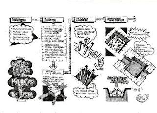 buku jago desain jago proyek , Prosedur Standar Proyek Bangunan Jago Proyek