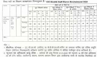 CG Health Staff Nurse Recruitment Online form 2020