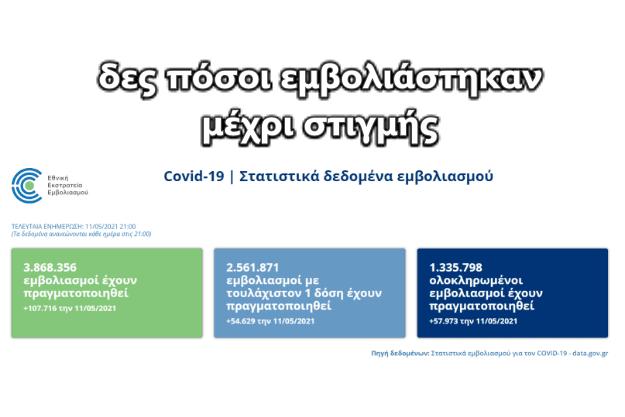 Online ο αριθμός των εμβολιασμών στην Ελλάδα