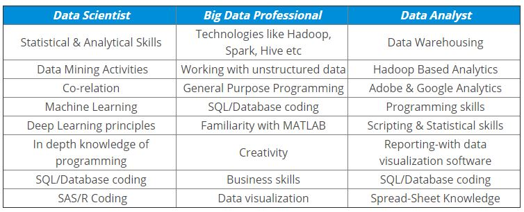 Comparison Table of Big Data Vs Data Science Vs Data Analytics