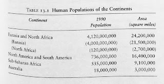 Page 263. Table 13.1 Human Populations of the Continents.