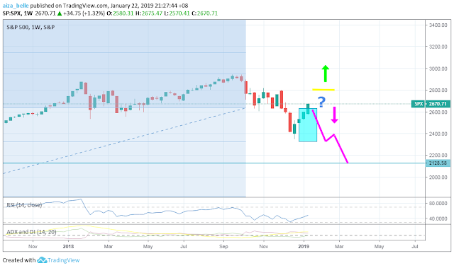 S&P 500 2019 Outlook