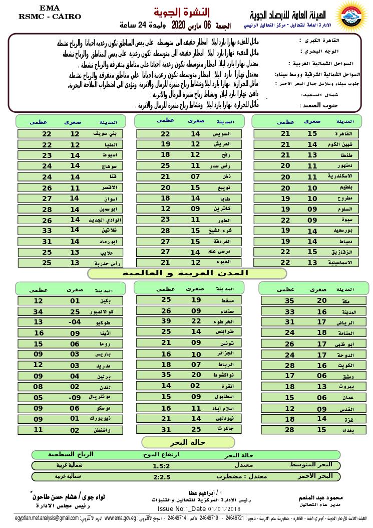 اخبار طقس الجمعة 6 مارس 2020 النشرة الجوية فى مصر و الدول العربية و العالمية